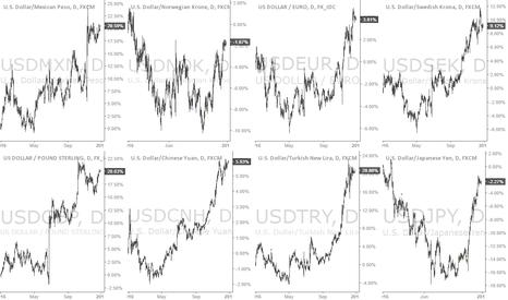 USDJPY: USD longs: P&L and max drawdown YTD