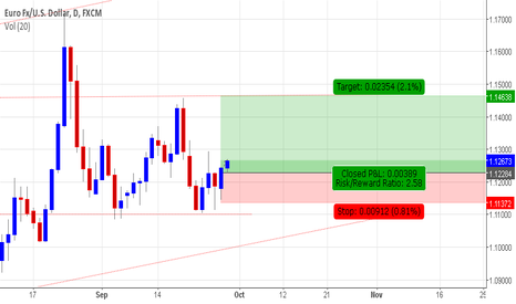 EURUSD: EUR/USD - Daily Long potential