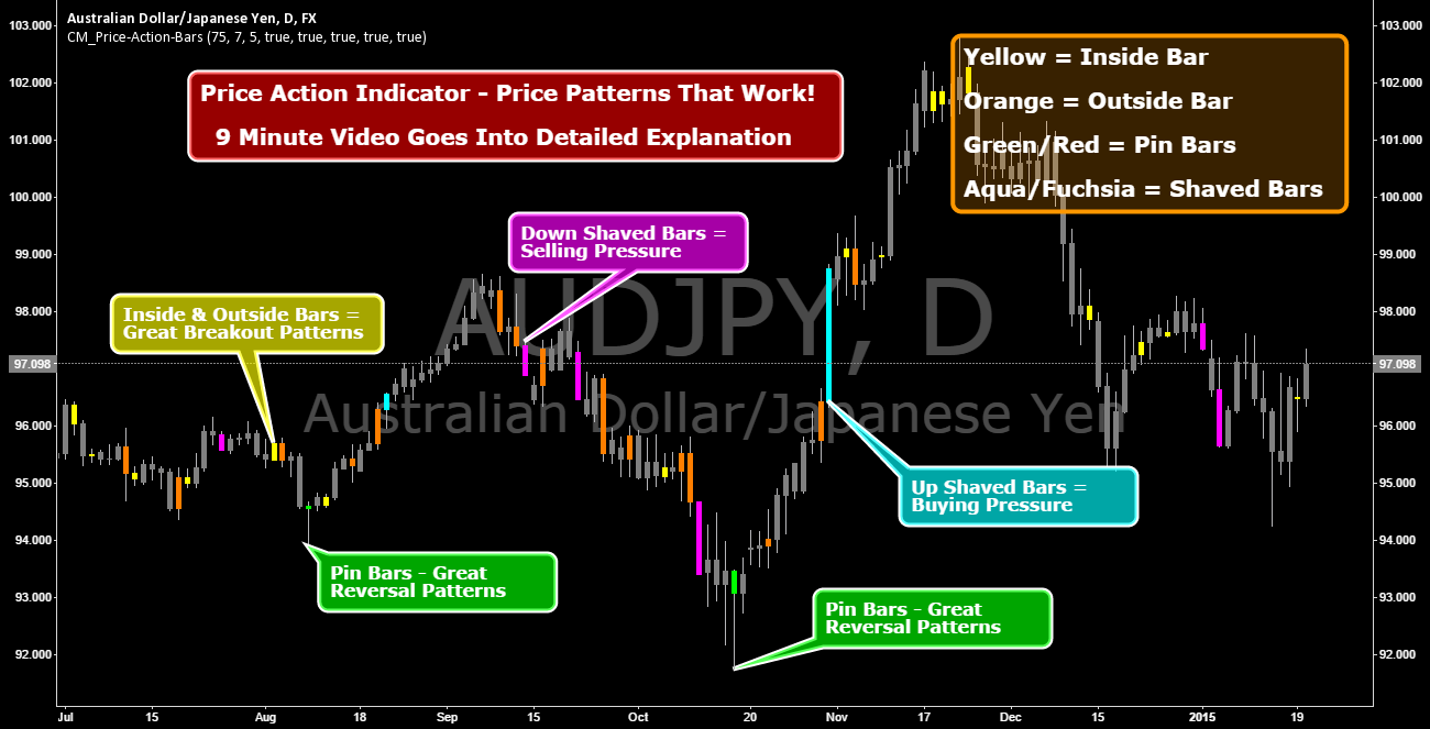 CM_Price-Action-Bars-Price Patterns That Work!