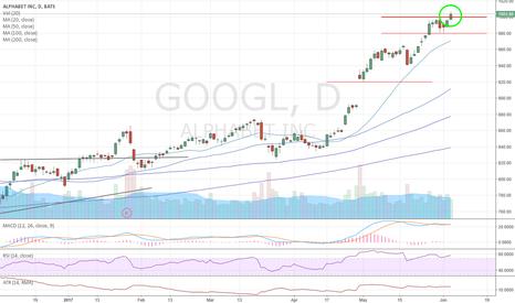 GOOGL: GOOGL: Buy the (rare) breakout above 1,000!