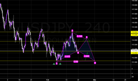 USDJPY: UJ Potential Bearish Bat