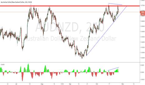AUDNZD: divergence + supply zone
