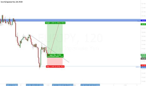 EURJPY: EUR/JPY take the impulse