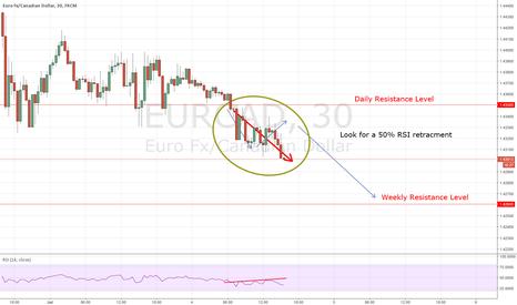 EURCAD: EURCAD: Possible Reversal Very Soon