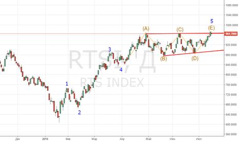 RTSI: индекс РТС