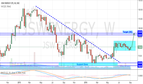 "JSWENERGY: JSW ENERGY ""Charging Up"""