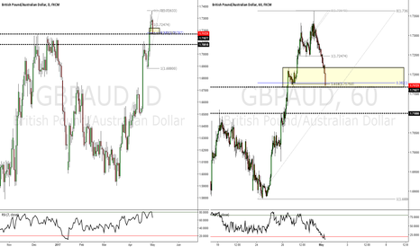GBPAUD: GBPAUD A Retest of Previous Structure (Zone 1)