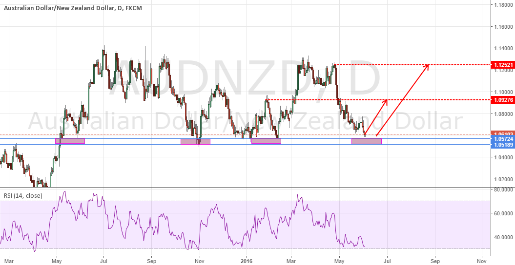 AUDNZD Potential BUY Opportunity