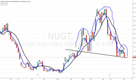 NUGT: $NUGT one way to look at it