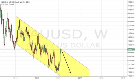 XAUUSD: Year-end gold prediction: $970-$1030