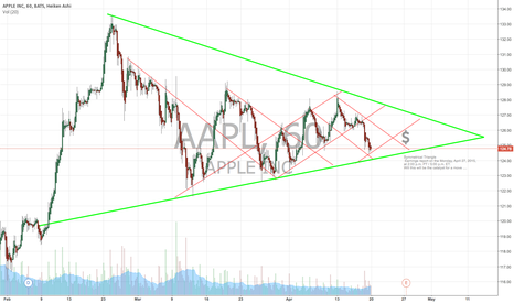 AAPL: Symmetrical Triangle APPLE
