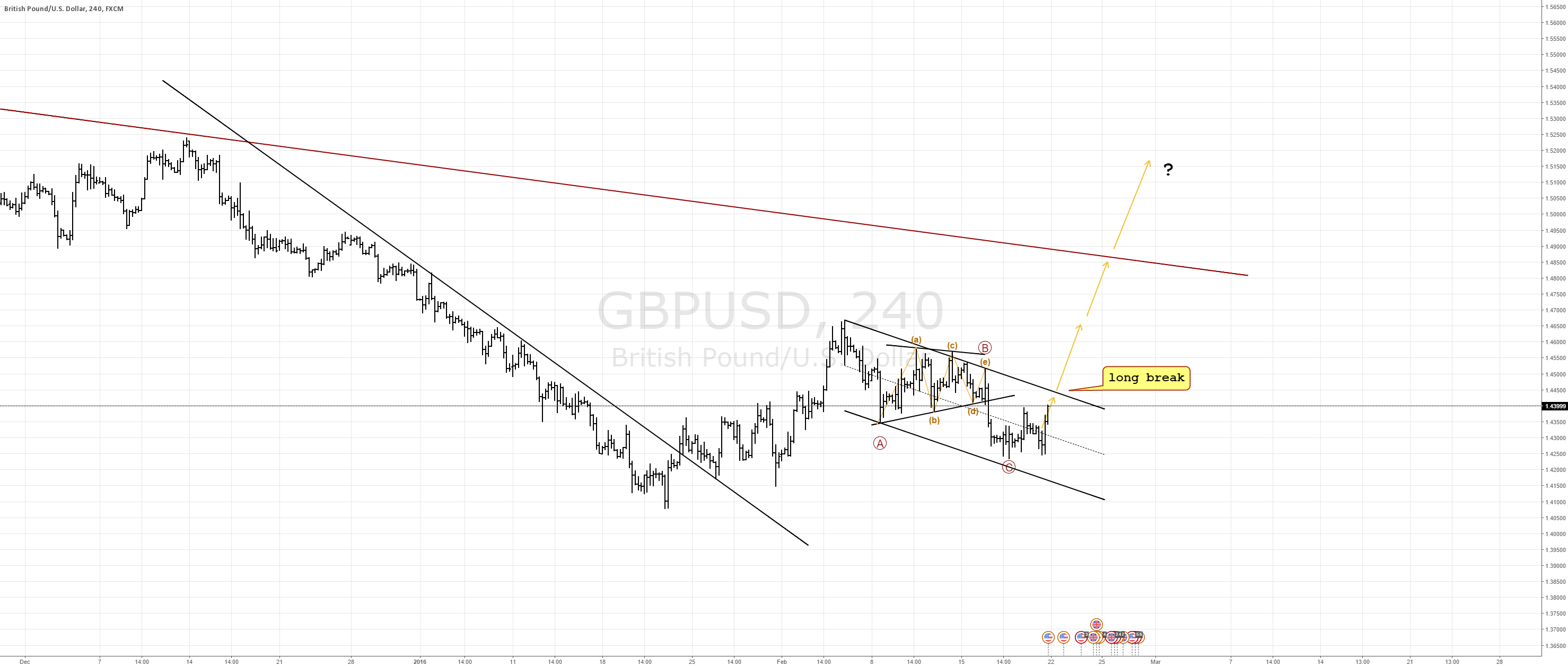 GBP the Star Currency next week?