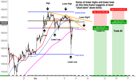 BTCUSD: Short-Term Bearishness on Bitcoin (Bitstamp)