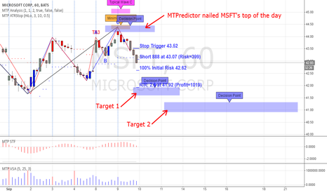 MSFT: MSFT 'holy grail' setup with 2.6 risk reward ratio