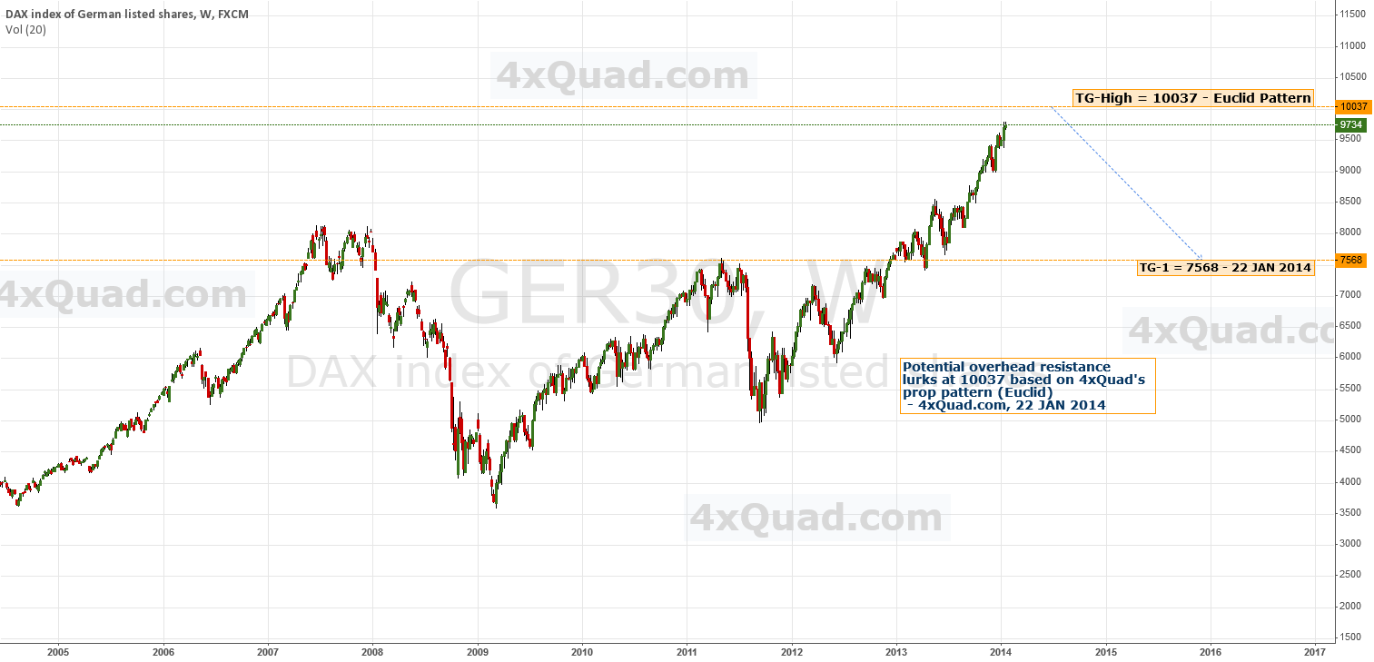 Chart: Predictive Analysis | #DAX  #GER30