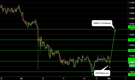 GBPAUD: GBPAUD > 1:10 RISK/REWARD OPPORTUNITY