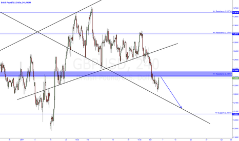 GBPUSD: GU Shorts coming up