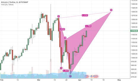 BTCUSD: bitcoin bearish shark forming