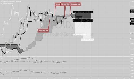 GBPCAD: GBPCAD Ichimoku based trade - short