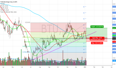 BTU: $BTU has some short-term potential to it
