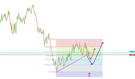 NZDUSD: NZDUSD , trendline break , short entry