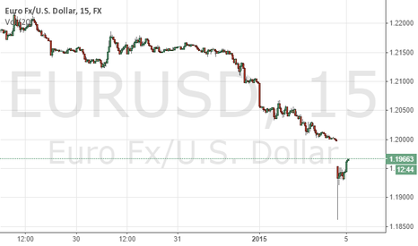 EURUSD: 2:18 Short EURUSD Sunday Gap