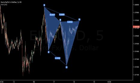 EURUSD: EURUSD Cypher pattern