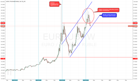 EURRUB: EUR/RUB losing bullish momentum. Retracement or Reversal?