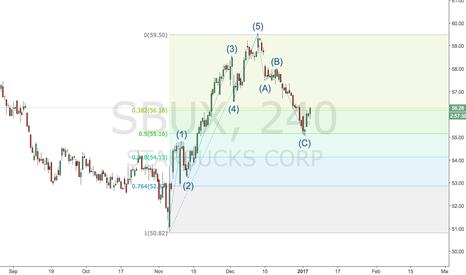 SBUX: Update to SBUX trade