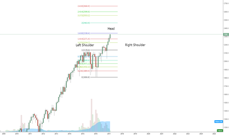 SPX500: Head and Shoulders in SPX500?