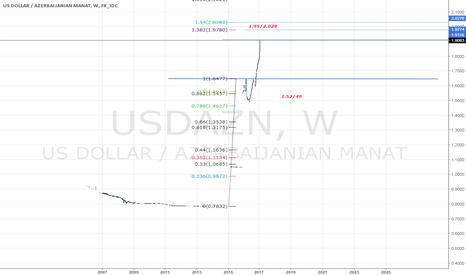 USDAZN: long term