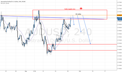 AUDUSD: Short opportunity with Daily supply zone