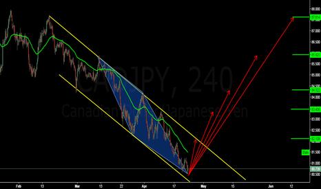 CADJPY: buy ABCD pattern