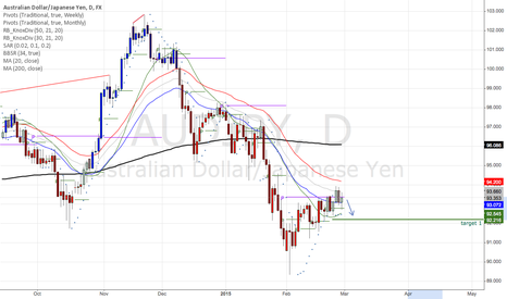 AUDJPY: AUDJY Sell to the Monthly Pivot Point
