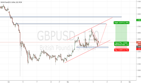 GBPUSD: GBPUSD - 3rd wave possible