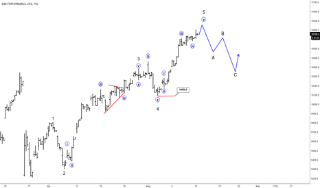 DAX: Elliott Wave Analysis: DAX Looking At 10900