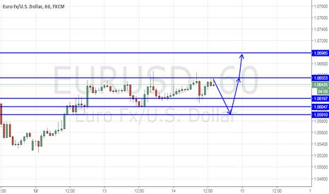 EURUSD: EURUSD FED Hike Rate Dynamics