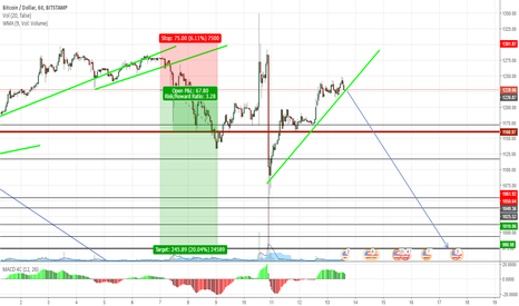 BTCUSD: Can we catch this again... YES!