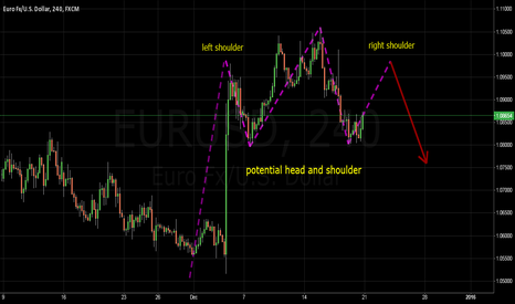 EURUSD: A pontential Head and Shoulder