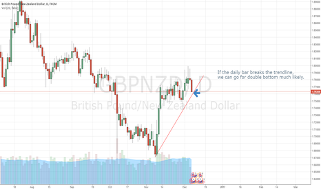 GBPNZD: GBPNZD double bottom