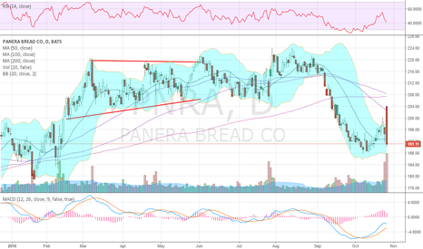 PNRA: Monster turnaround lower leads to big Bear Engulfing