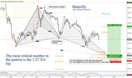 GBPJPY: GBPJPY M15 Gartley complete, now Butterfly
