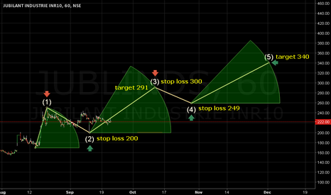 JUBLINDS: Stop loss 200. Target 291/340.