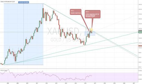 XAUUSD: Gold Monthly Preview
