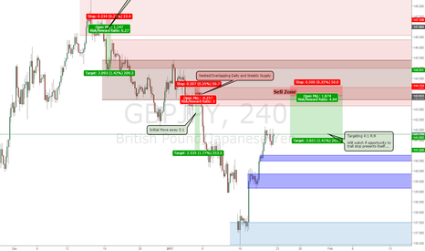 GBPJPY: GBP/JPY Sell from Higher Time Frame Supply