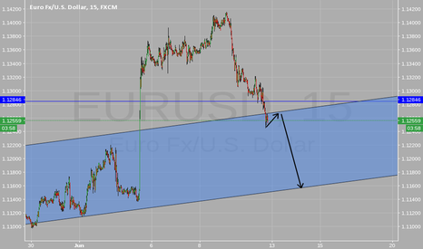 EURUSD: Price reintegrated the channel