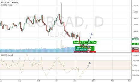 EURCAD: CCI crossed Zero level, upwards