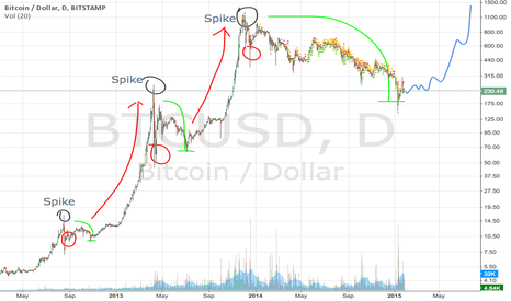 BTCUSD: Bubble phases