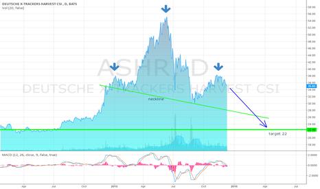 ASHR: $ASHR H&S Pattern Playing Out