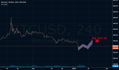 BTCUSD: PROBABLY WONT COME TRUE COS BTC SUCKS TOO MUCH TO GO UP